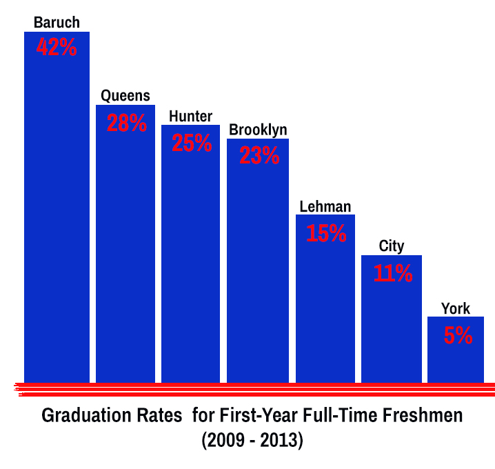 Note: This graph only takes into account 4-year graduation rates